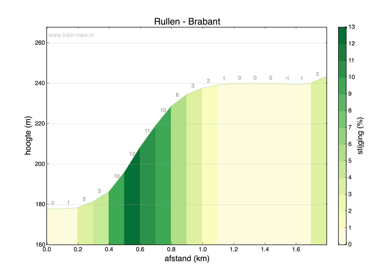 Hoogteprofiel Rullen – Brabant