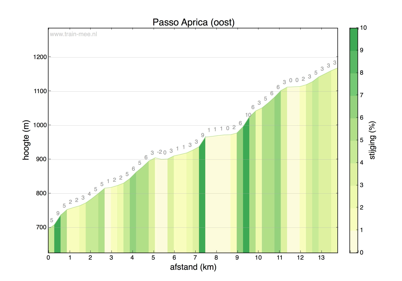 Hoogteprofiel Passo Aprica (oost)