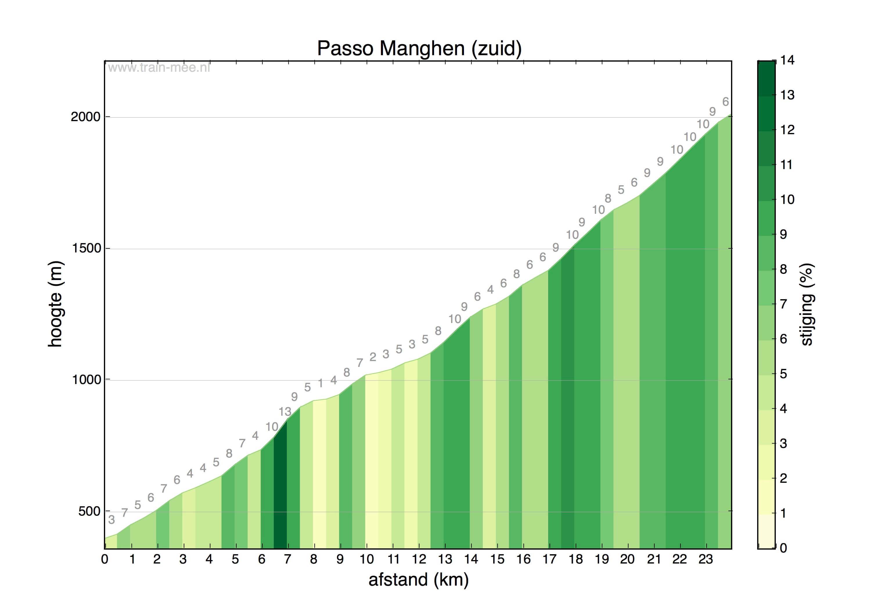 Hoogteprofiel Passo Manghen (zuid)