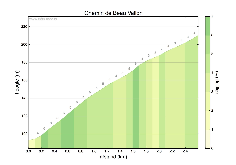 Hoogteprofiel Chemin de Beau Vallon