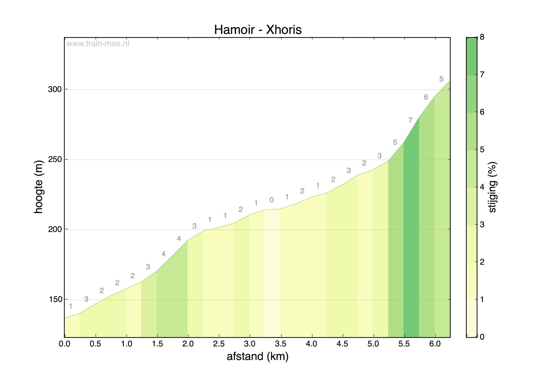 Hoogteprofiel Hamoir-Xhoris