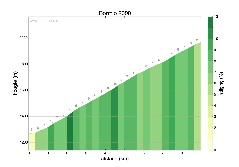 Hoogteprofiel Bormio 2000