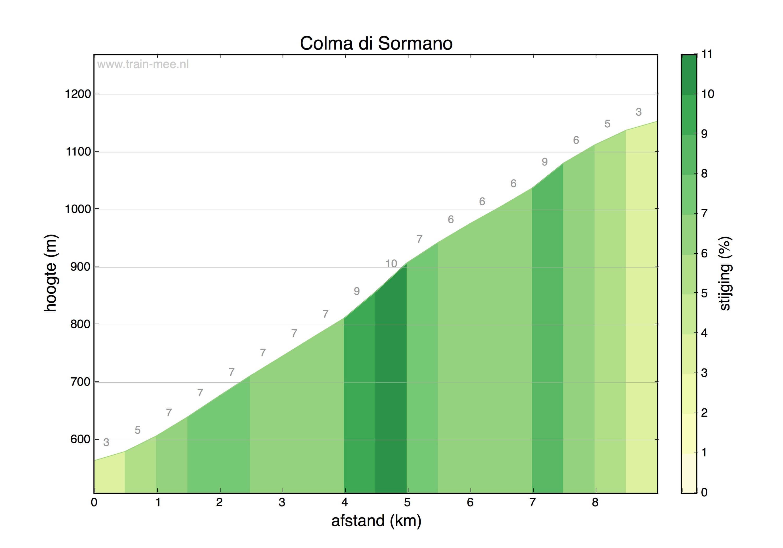 Hoogteprofiel Colma di Sormano