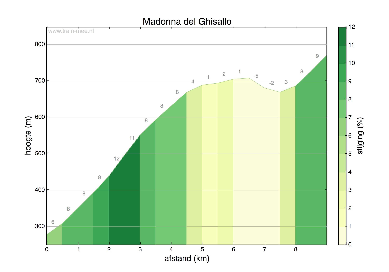 Hoogteprofiel Madonna del Ghisallo