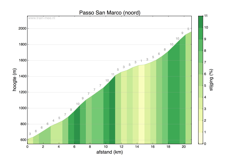 Hoogteprofiel Passo San Marco (noord)