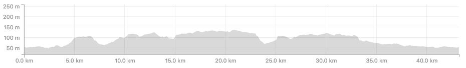 profiel route Groot Haasdal